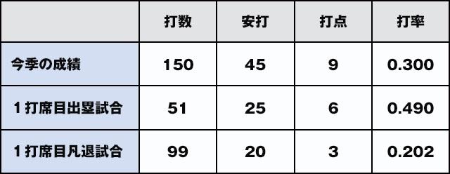 DeNA石川雄洋グラフ